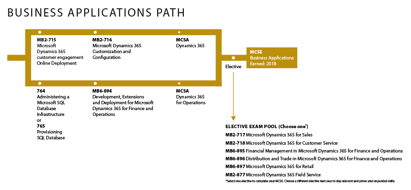 Microsoft Business Applications Path